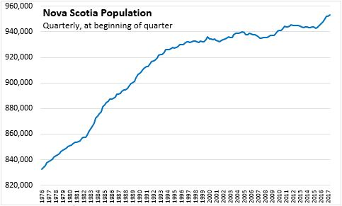 Nova Scotia Department of Finance - Statistics