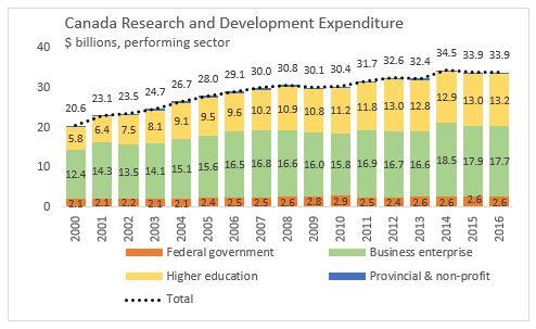 government development expenditure