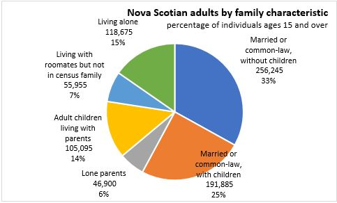 Sex guide in Familycensus