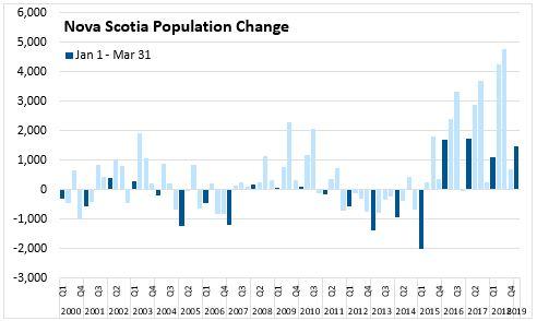 Nova Scotia Department of Finance - Statistics