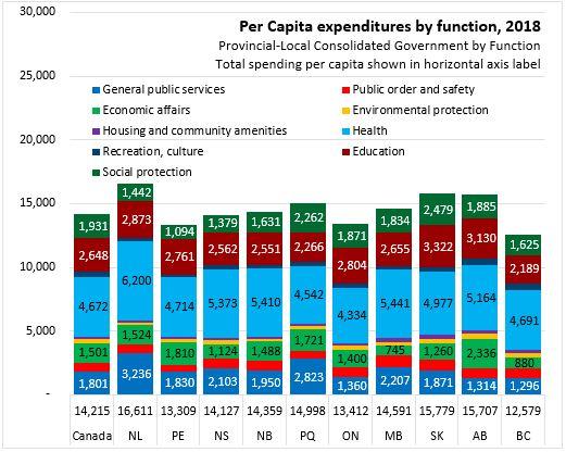 Nova Scotia Department Of Finance Statistics