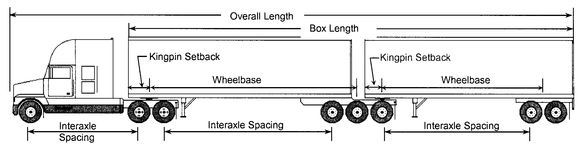 Weights And Dimensions Of Vehicles Regulations Motor