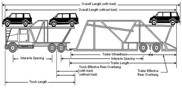 auto mobile container loading diagram