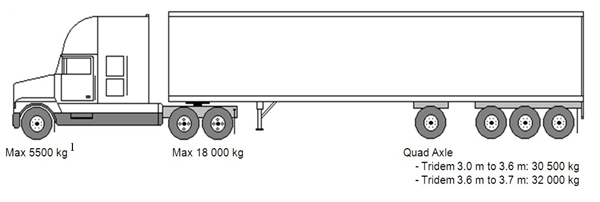 Drop Axle Weights For Tractor Trailers : Weights and dimensions of vehicles regulations motor
