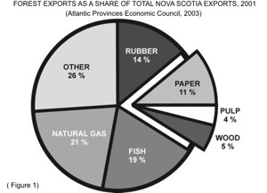 Agricultural Uses of Crown Land, Nova Scotia Department of ... |Nova Scotia Tourism Natural Resourses