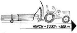 Skidding winch and sulky on a tractor