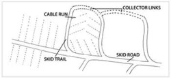 Skid trail and skid road system