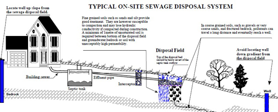 On Site Sewage Disposal Wastewater Nova Scotia Environment