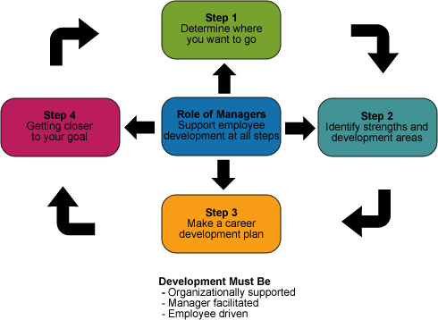 CAREER DEVELOPMENT MANAGEMENT