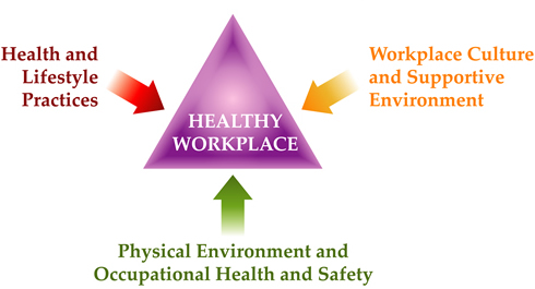What Is A Healthy Workplace Novascotia Ca
